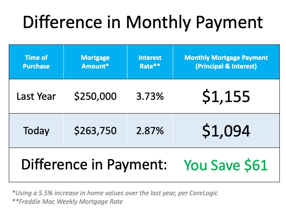 The Cost VS. The Price of a Home